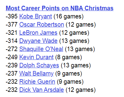 Most Career Points NBA Christmas Day