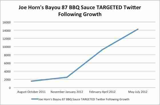 Joe Horn's Bayou 87 Social Media Growth Chart.