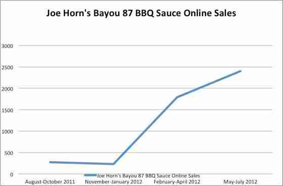 A Chart Featuring Joe Horn's Bayou 87 BBQ Sauce Online Sales Performance.