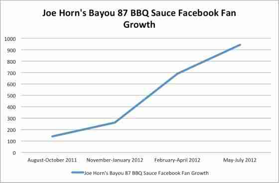 Joe Horn's Bayou 87 Facebook Growth.