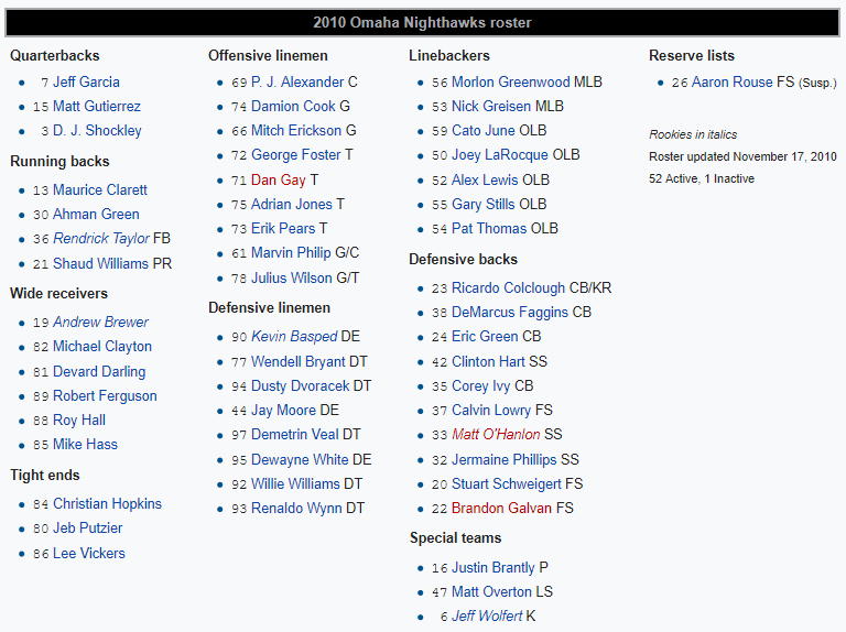 The Omaha Nighthawks roster form 2010.