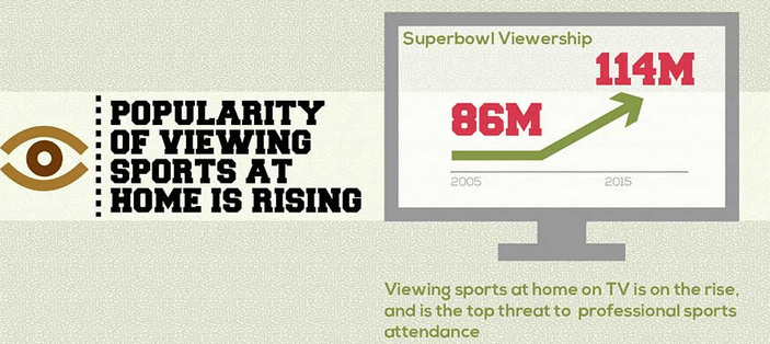 How Many People Watch The Super Bowl On TV?