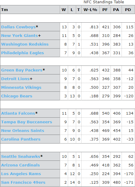 NFL Standings 2016 AFC