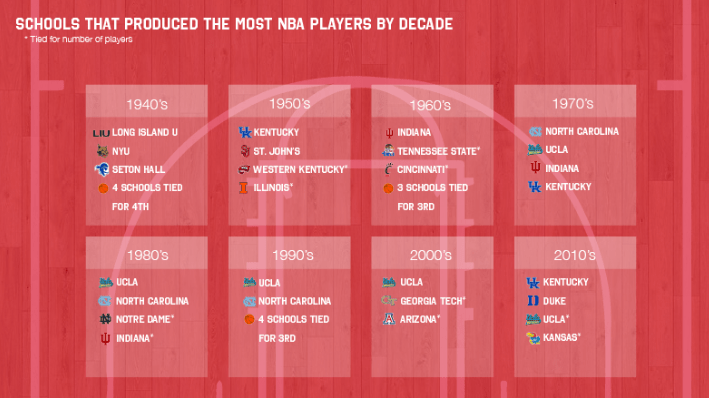 Most NBA Players By College Per Decade