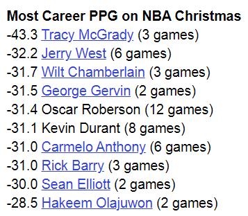 NBA Christmas Day Highest PPG