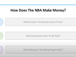 How Does The NBA Make Money Graphic Showing Breakdown