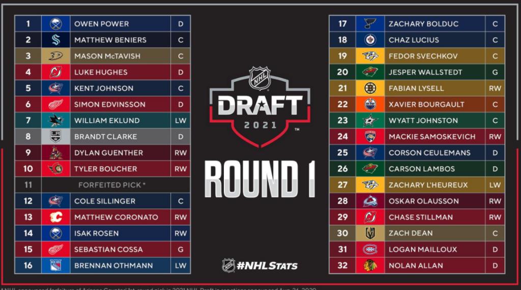 2021 nhl draft