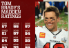Tom Brady's Madden NFL Ratings Thru The Years Graphic